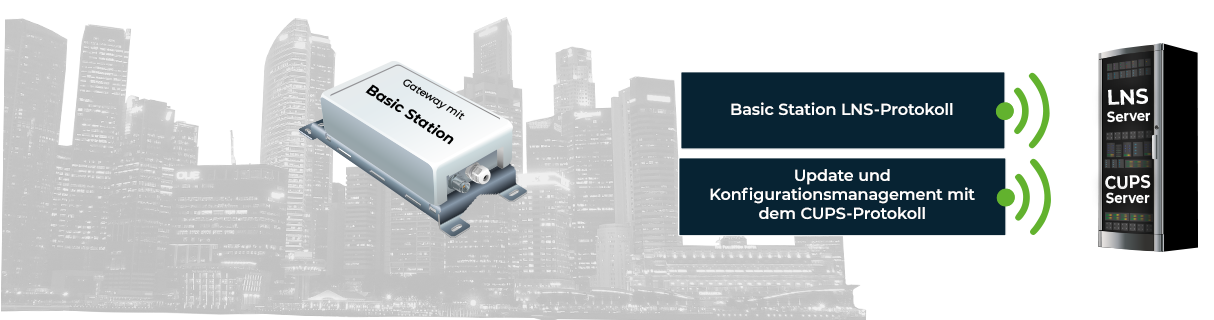 Automatisiertes Update und Konfigurationsmanagement mit Basic Station Protokoll